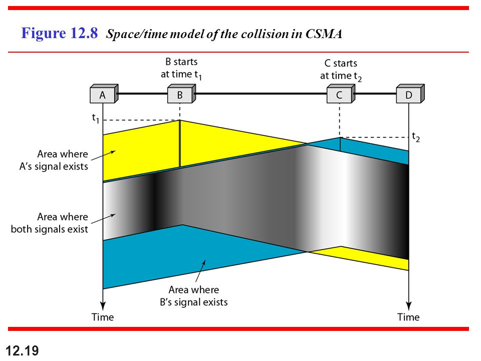 12.19 Figure 12.8 Space/time model of the collision in CSMA