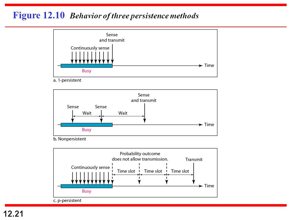 12.21 Figure 12.10 Behavior of three persistence methods