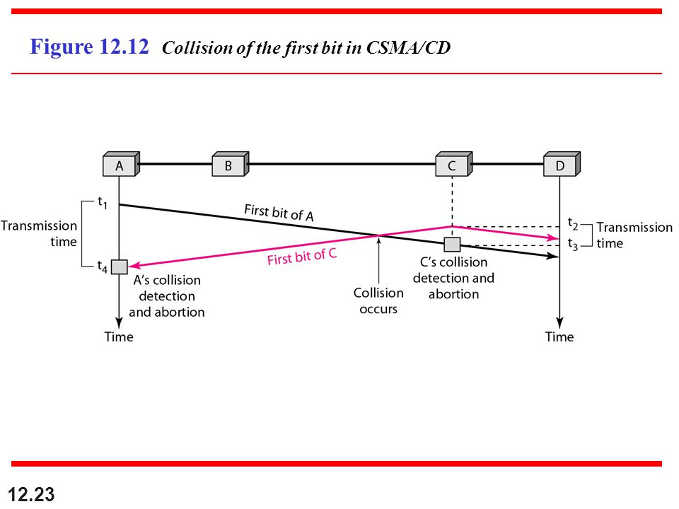 12.23 Figure 12.12 Collision of the first bit in CSMA/CD