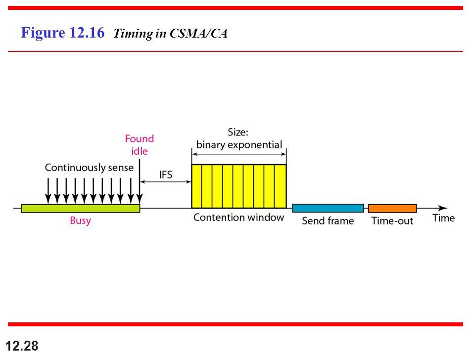 12.28 Figure 12.16 Timing in CSMA/CA