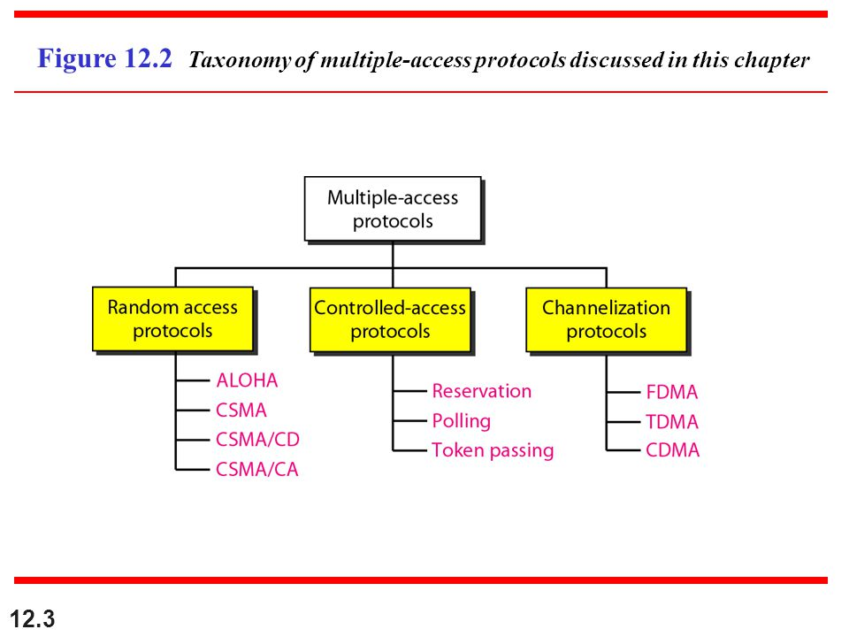 12.3 Figure 12.2 Taxonomy of multiple-access protocols discussed in this chapter