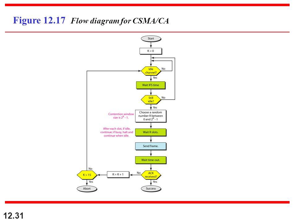 12.31 Figure 12.17 Flow diagram for CSMA/CA