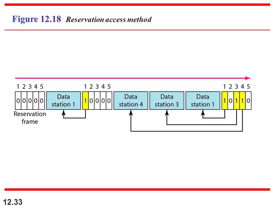 12.33 Figure 12.18 Reservation access method