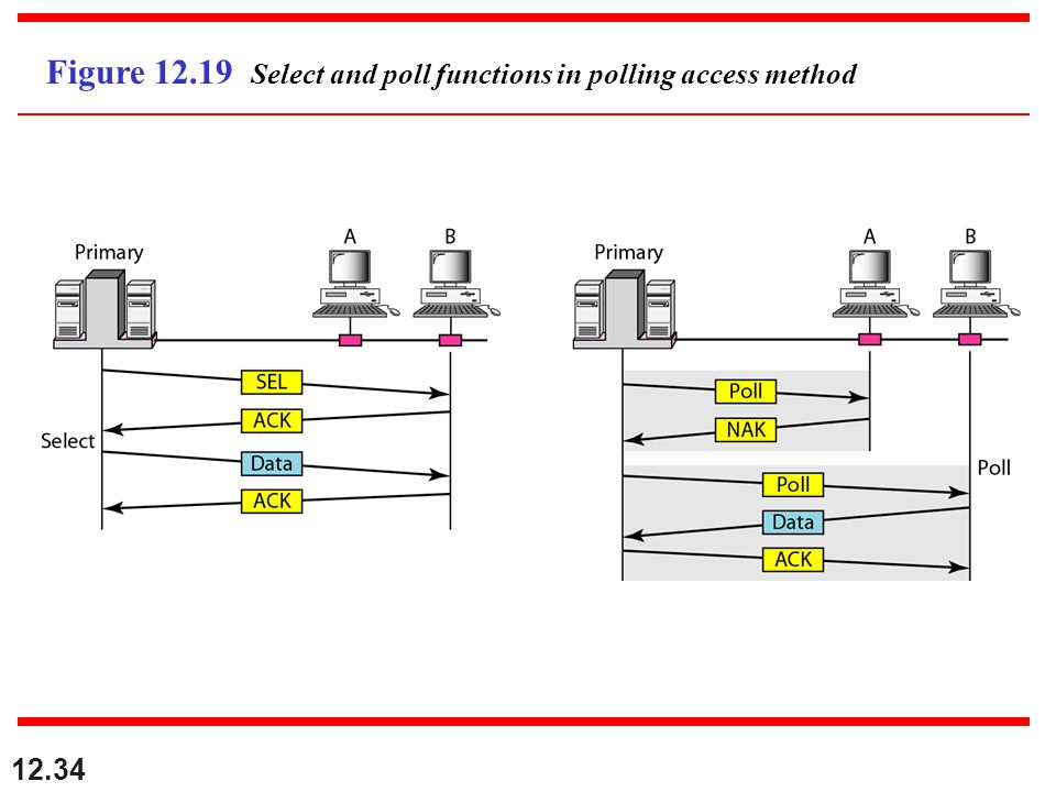 12.34 Figure 12.19 Select and poll functions in polling access method