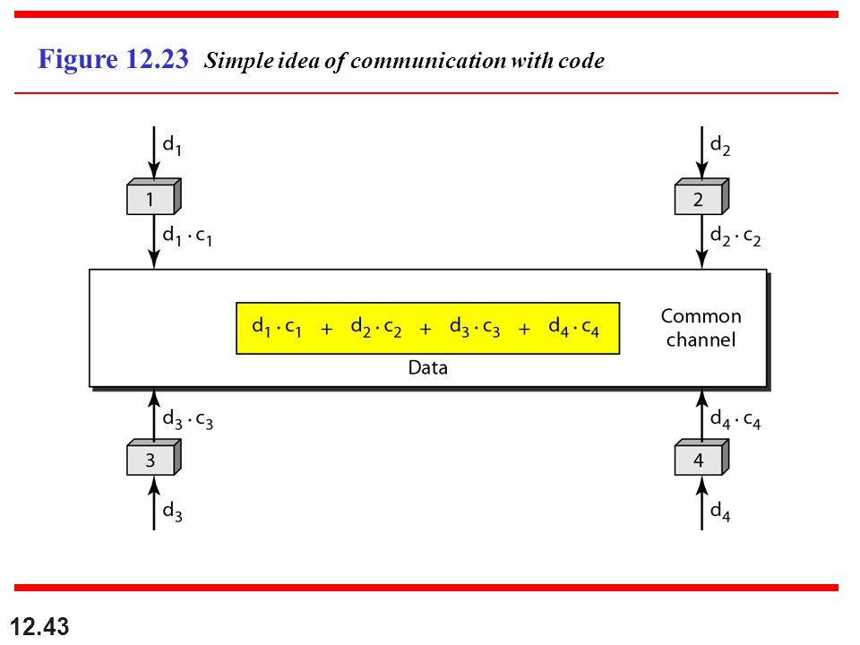 12.43 Figure 12.23 Simple idea of communication with code