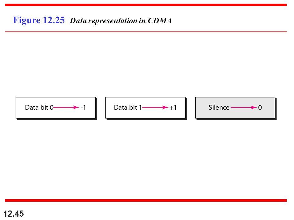 12.45 Figure 12.25 Data representation in CDMA