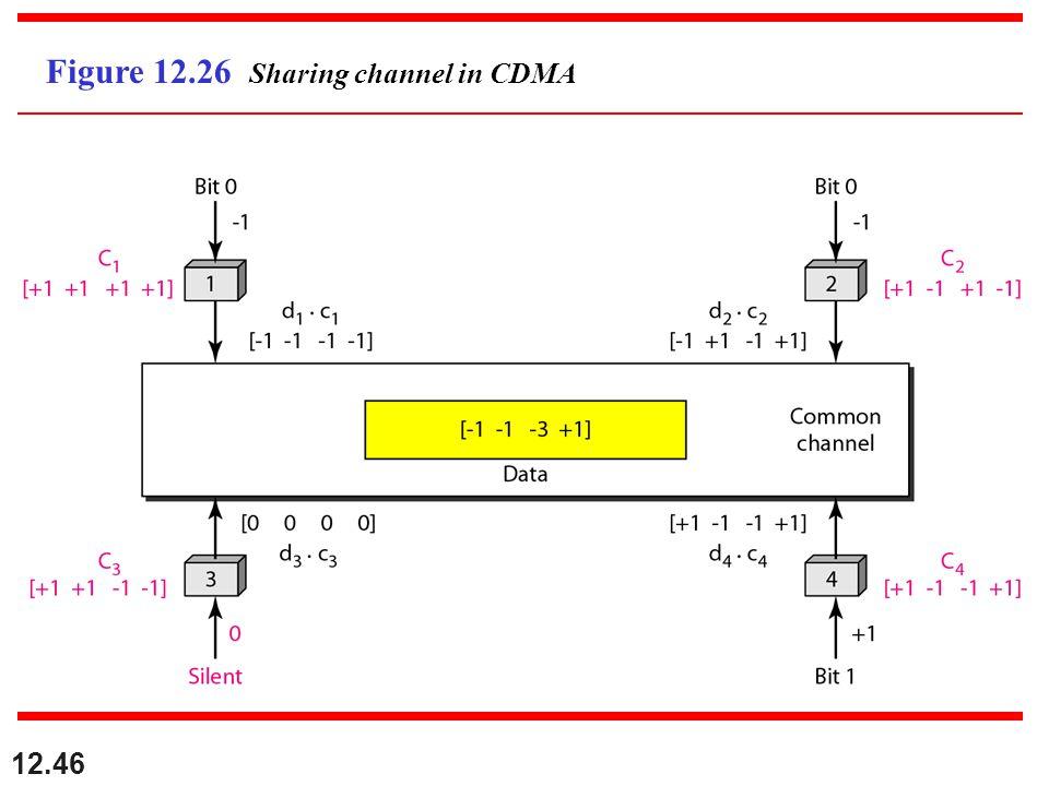 12.46 Figure 12.26 Sharing channel in CDMA