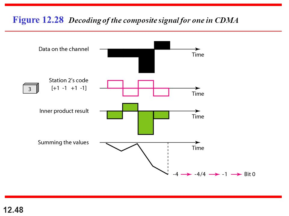 12.48 Figure 12.28 Decoding of the composite signal for one in CDMA