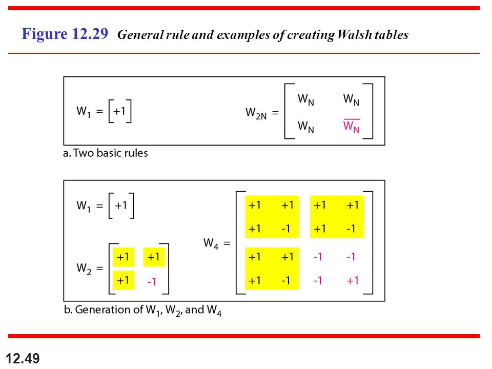 12.49 Figure 12.29 General rule and examples of creating Walsh tables
