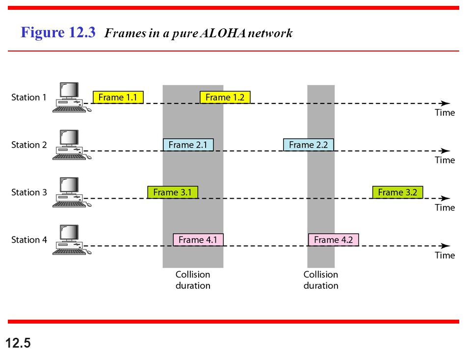 12.5 Figure 12.3 Frames in a pure ALOHA network