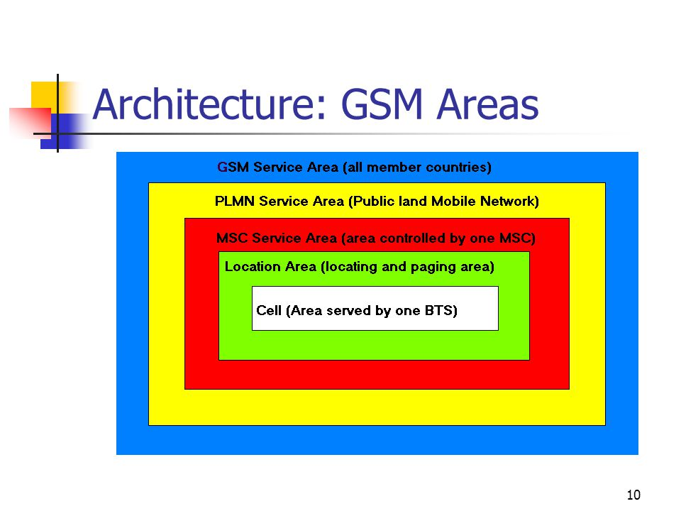 10 Architecture: GSM Areas