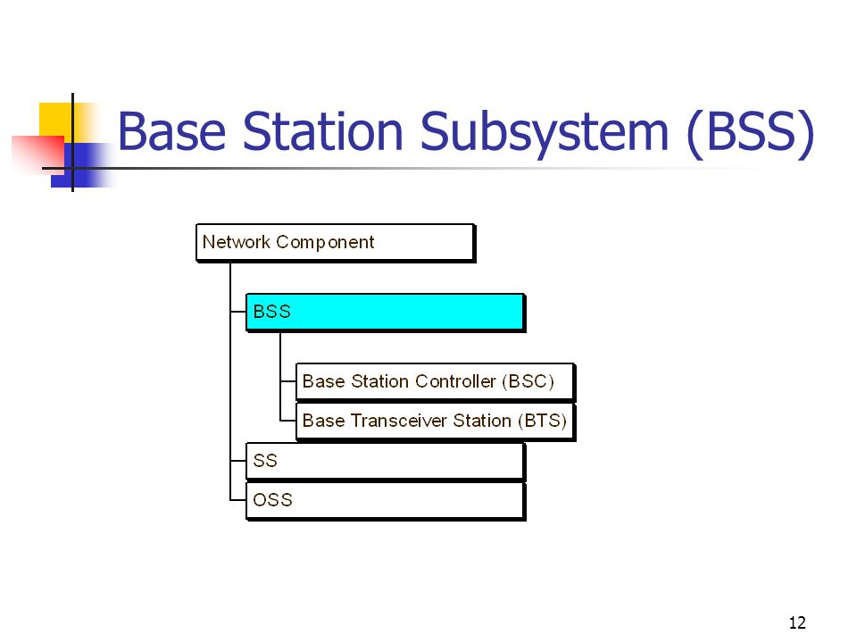 12 Base Station Subsystem (BSS)