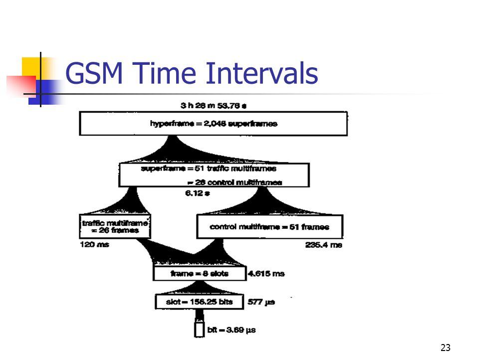 23 GSM Time Intervals