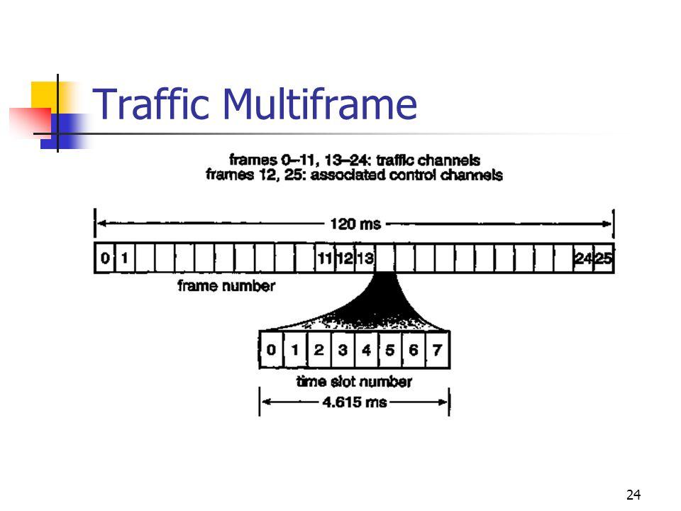 24 Traffic Multiframe