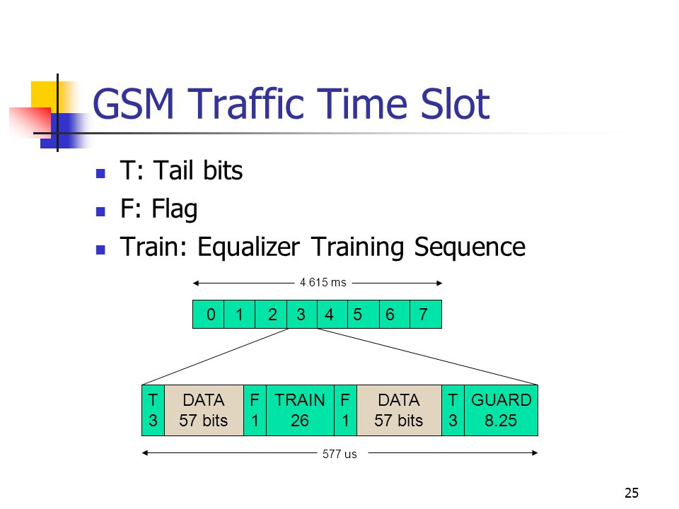 25 0 1 2 3 4 5 6 7 4.615 ms T3T3 DATA 57 bits F1F1 TRAIN 26 F1F1 DATA 57 bits T3T3 GUARD 8.25 577 us GSM Traffic Time Slot T: Tail bits F: Flag Train: Equalizer Training Sequence
