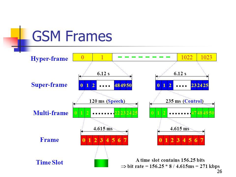 26 GSM Frames Super-frame Multi-frame Frame 4.615 ms 01234567 120 ms (Speech) 01223242522 6.12 s 014950482 4.615 ms 01234567 235 ms (Control) 01248495047 6.12 s 012425232 Time Slot Hyper-frame 0110231022 A time slot contains 156.25 bits  bit rate = 156.25 * 8 / 4.615ms = 271 kbps
