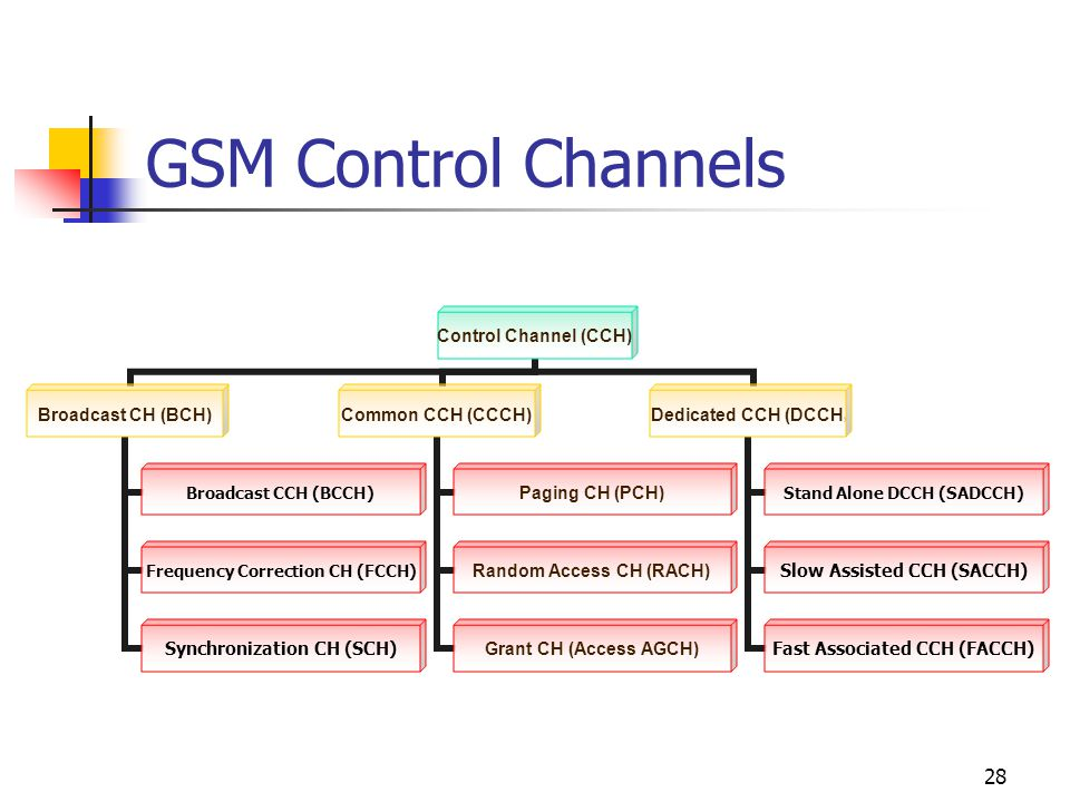 28 GSM Control Channels Control Channel (CCH) Broadcast CH (BCH) Broadcast CCH (BCCH) Frequency Correction CH (FCCH) Synchronization CH (SCH) Common CCH (CCCH) Paging CH (PCH) Random Access CH (RACH) Grant CH (Access AGCH) Dedicated CCH (DCCH) Stand Alone DCCH (SADCCH) Slow Assisted CCH (SACCH) Fast Associated CCH (FACCH)
