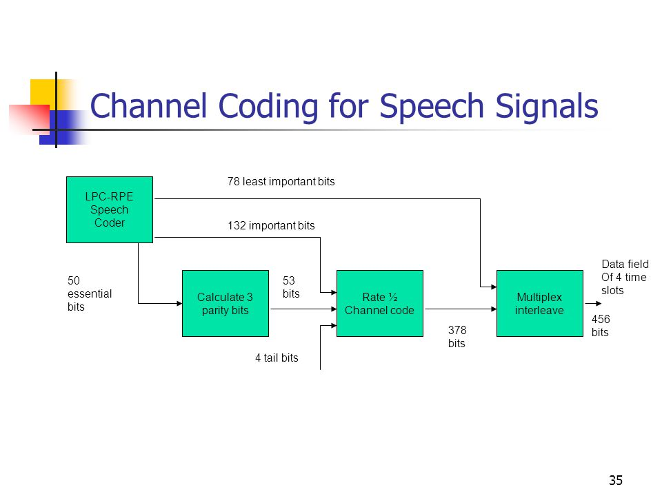 35 Channel Coding for Speech Signals LPC-RPE Speech Coder Calculate 3 parity bits Rate ½ Channel code Multiplex interleave 78 least important bits 132 important bits 50 essential bits 4 tail bits 378 bits 456 bits Data field Of 4 time slots 53 bits