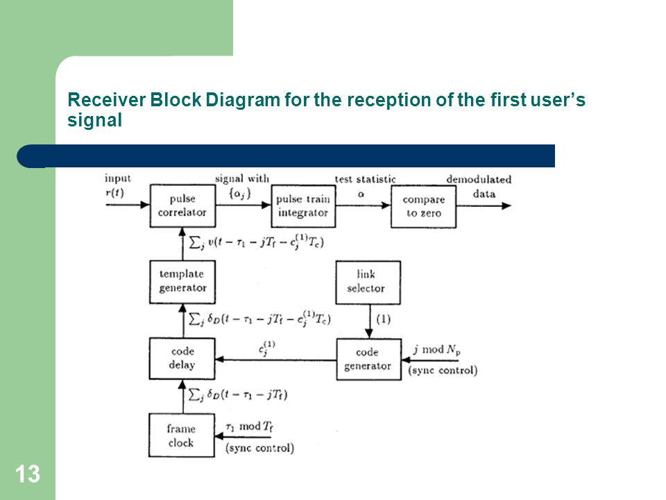 13 Receiver Block Diagram for the reception of the first user's signal