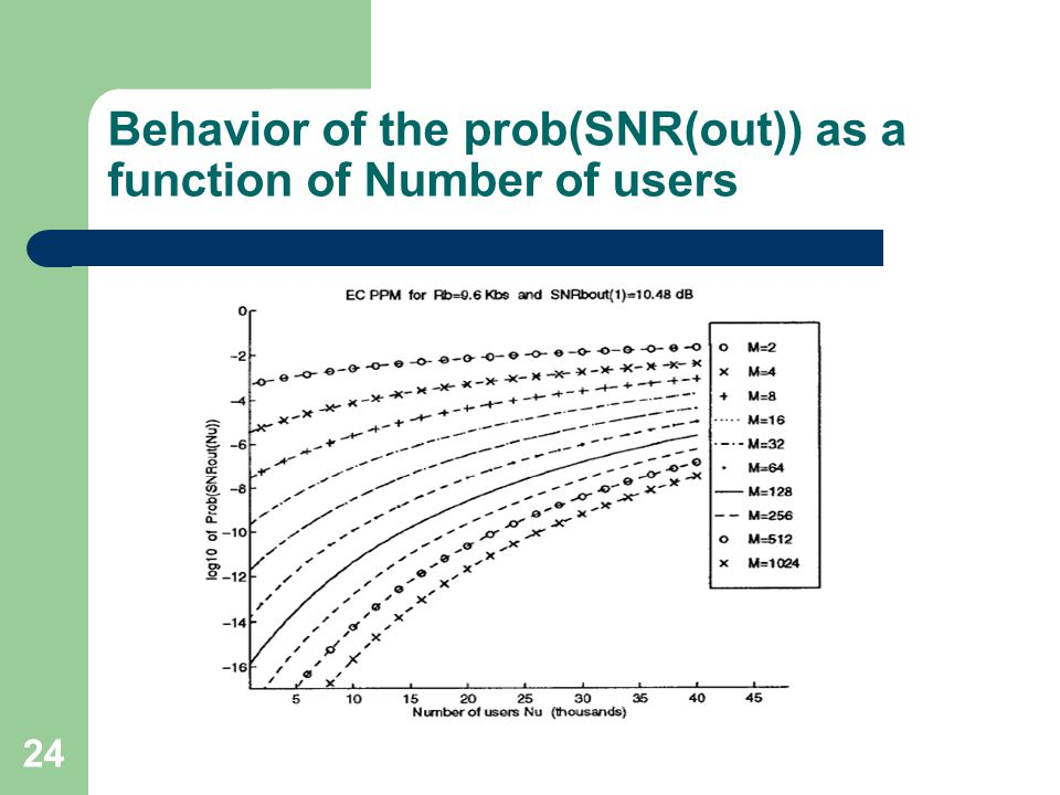24 Behavior of the prob(SNR(out)) as a function of Number of users