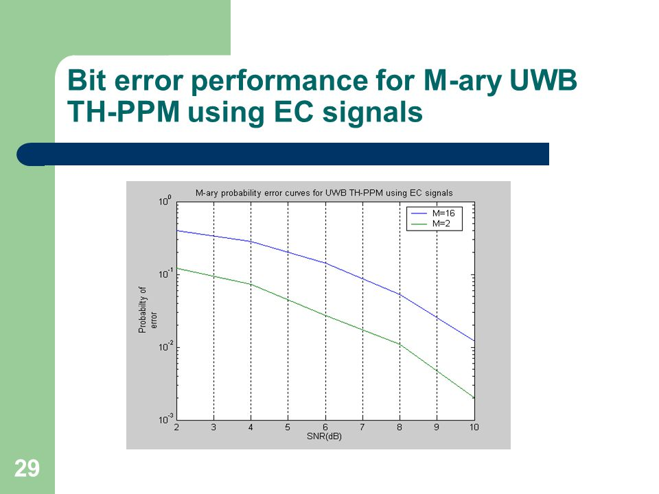 29 Bit error performance for M-ary UWB TH-PPM using EC signals