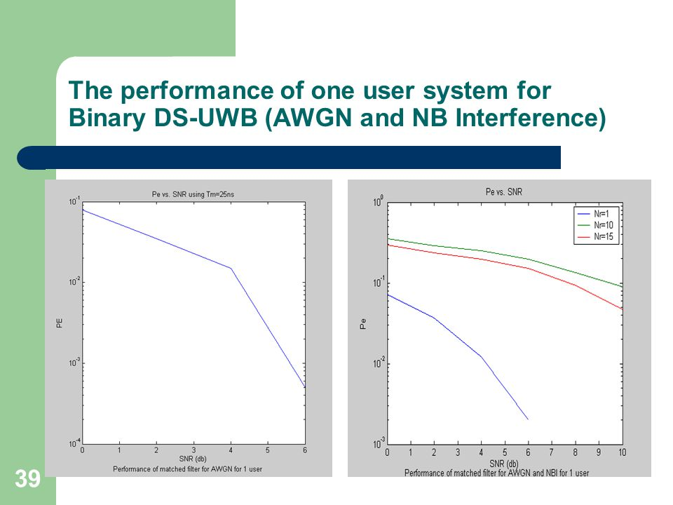 39 The performance of one user system for Binary DS-UWB (AWGN and NB Interference)