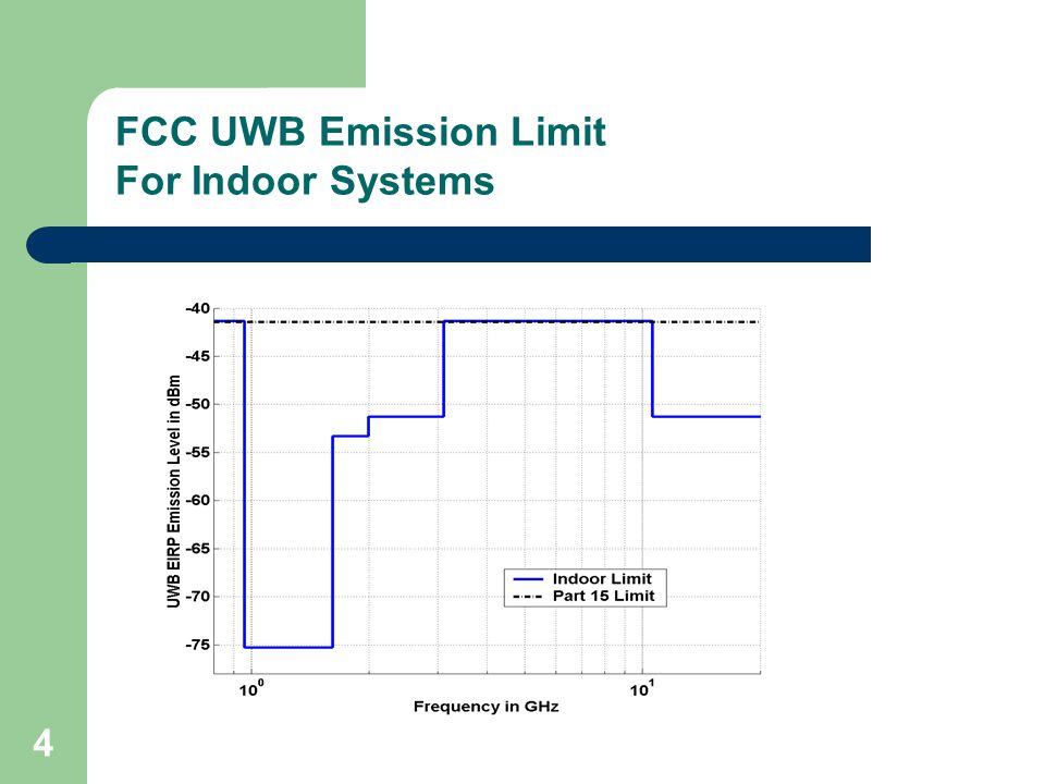 4 FCC UWB Emission Limit For Indoor Systems