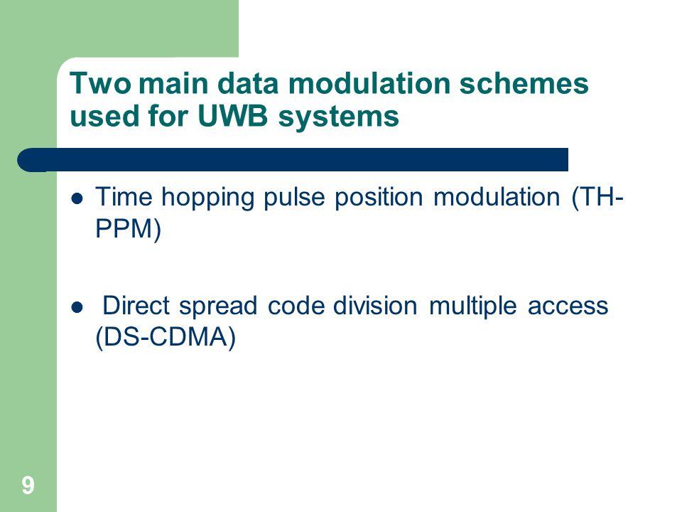 30 Multi user behavior of UWB TH-PPM using EC signals