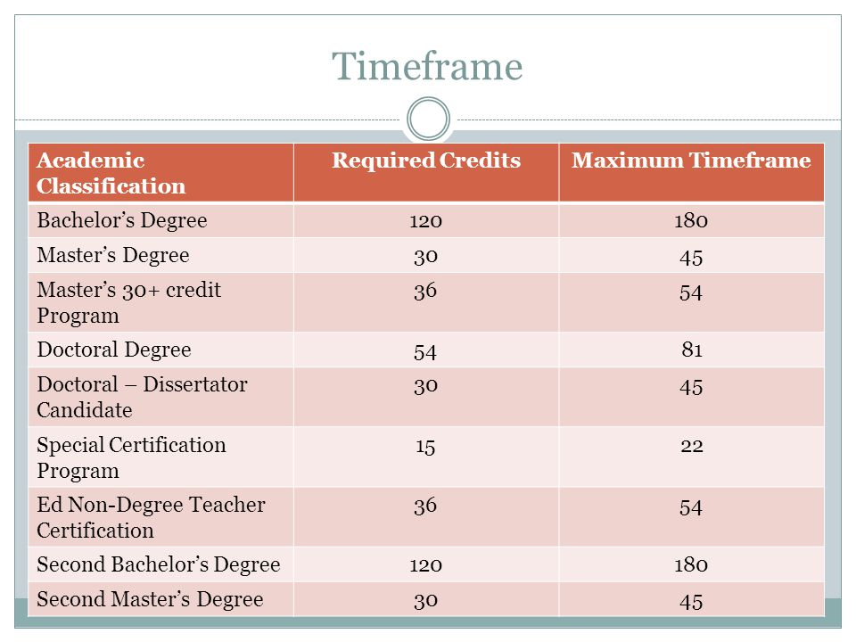 Timeframe Academic Classification Required CreditsMaximum Timeframe Bachelor's Degree120180 Master's Degree3045 Master's 30+ credit Program 3654 Docto
