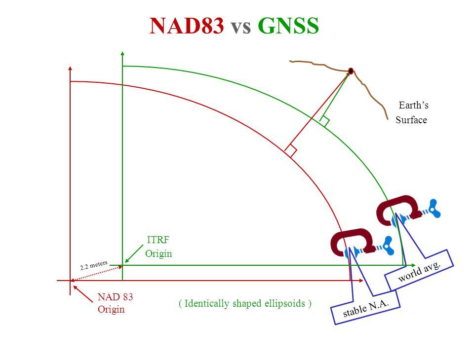 New geometric datum minus NAD 83 (horizontal)