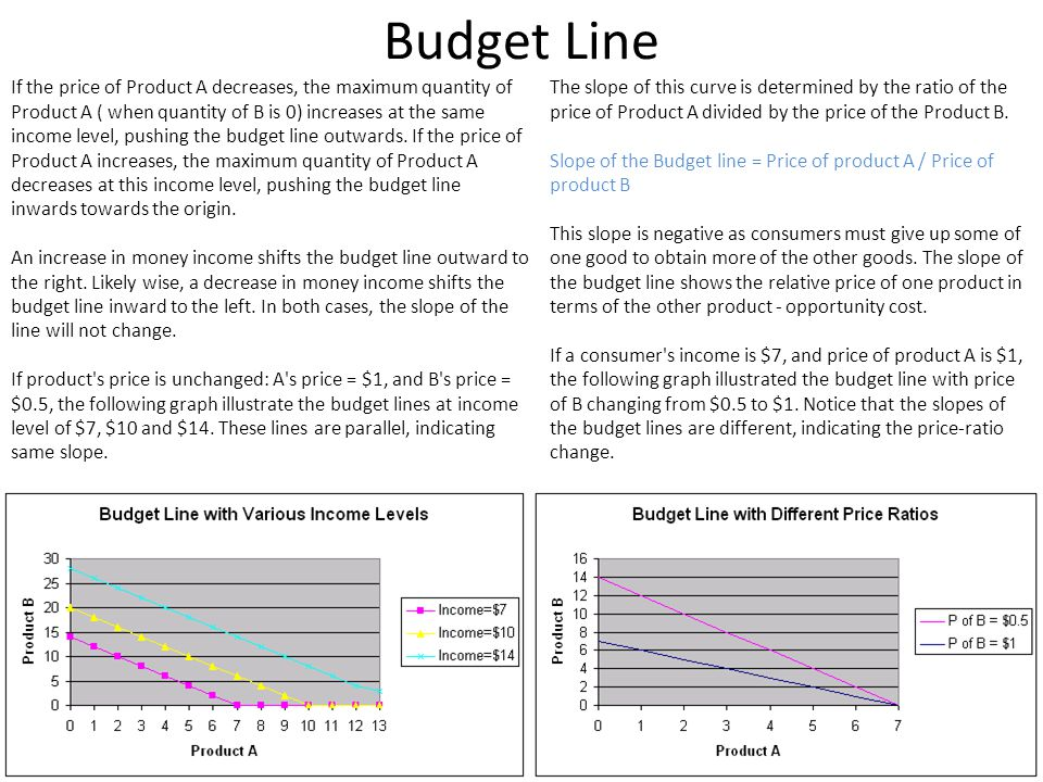 Budget Line If the price of Product A decreases, the maximum quantity of Product A ( when quantity of B is 0) increases at the same income level, push
