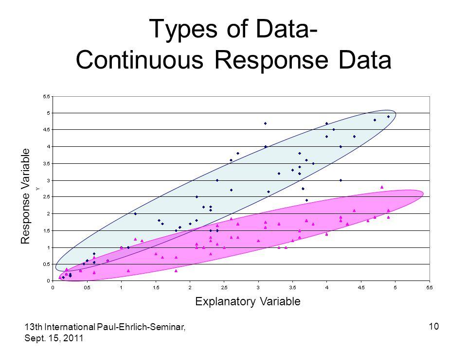 13th International Paul-Ehrlich-Seminar, Sept. 15, 2011 10 Types of Data- Continuous Response Data Explanatory Variable Response Variable