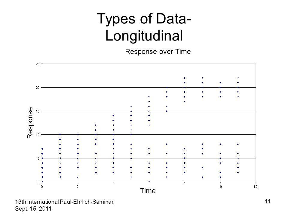 13th International Paul-Ehrlich-Seminar, Sept. 15, 2011 11 Types of Data- Longitudinal Time Response over Time Response