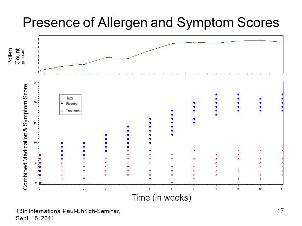 13th International Paul-Ehrlich-Seminar, Sept. 15, 2011 17 Presence of Allergen and Symptom Scores Combined Medication & Symptom Score Time (in weeks)