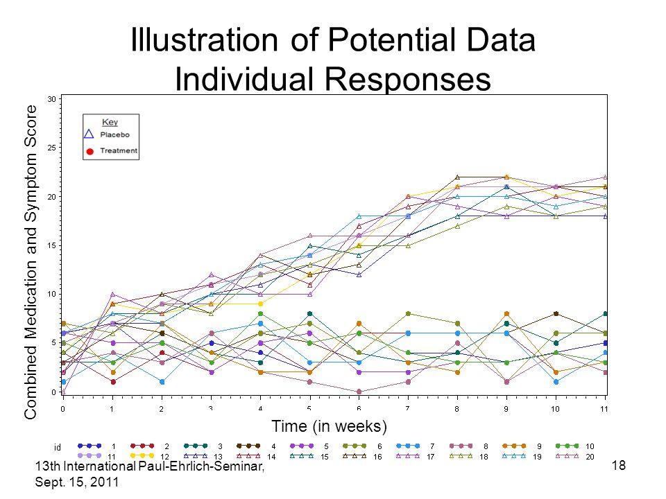 13th International Paul-Ehrlich-Seminar, Sept. 15, 2011 18 Illustration of Potential Data Individual Responses Combined Medication and Symptom Score T