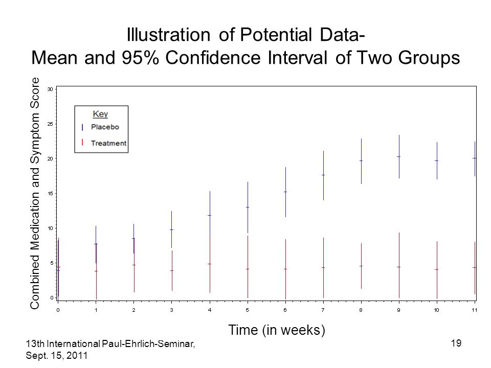 13th International Paul-Ehrlich-Seminar, Sept. 15, 2011 19 Illustration of Potential Data- Mean and 95% Confidence Interval of Two Groups Time (in wee