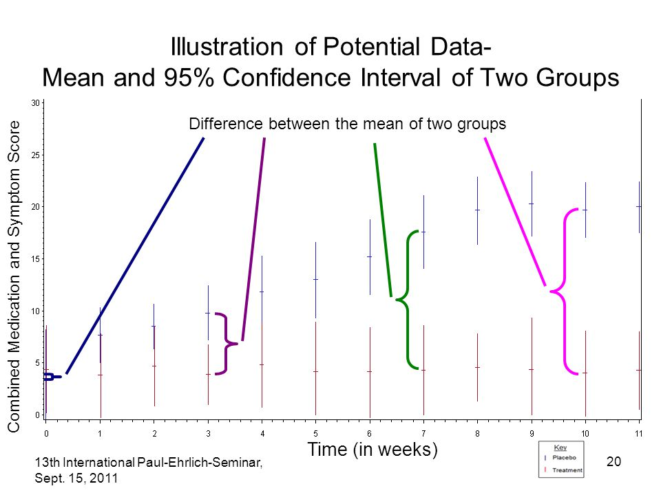 13th International Paul-Ehrlich-Seminar, Sept. 15, 2011 20 Illustration of Potential Data- Mean and 95% Confidence Interval of Two Groups Difference b