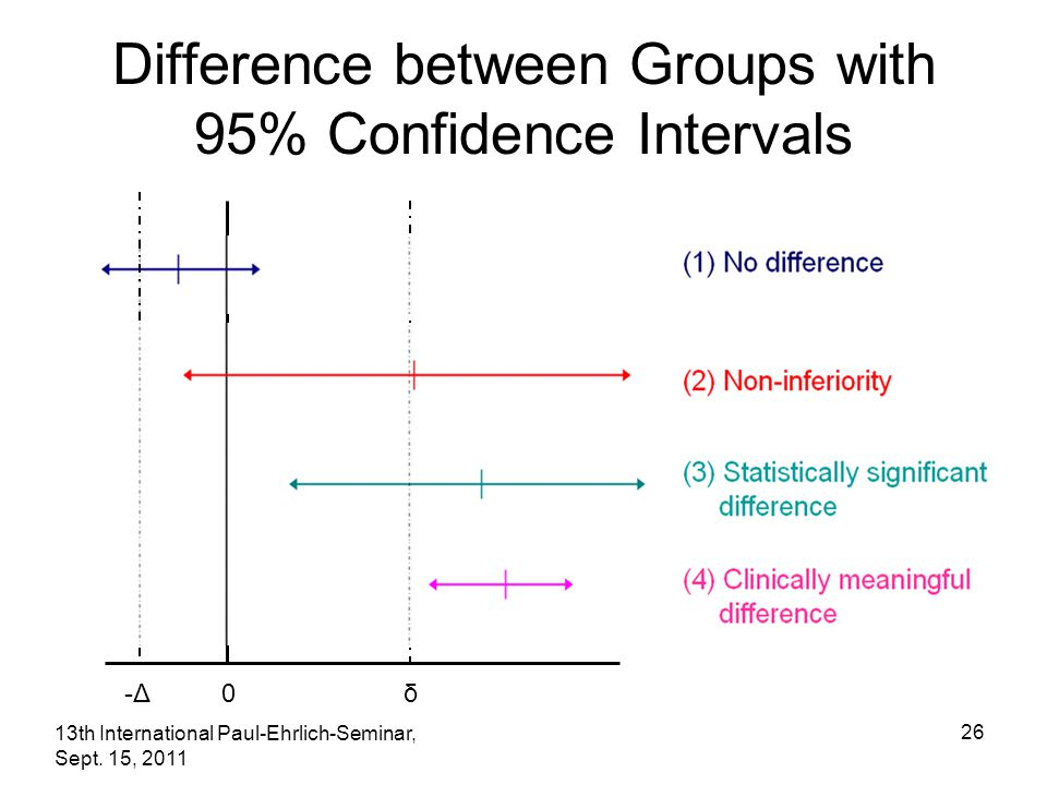 13th International Paul-Ehrlich-Seminar, Sept. 15, 2011 26 -Δ 0 δ Difference between Groups with 95% Confidence Intervals