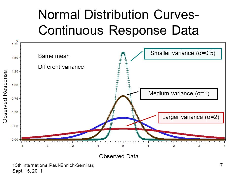 13th International Paul-Ehrlich-Seminar, Sept. 15, 2011 7 Normal Distribution Curves- Continuous Response Data Same mean Different variance Smaller va