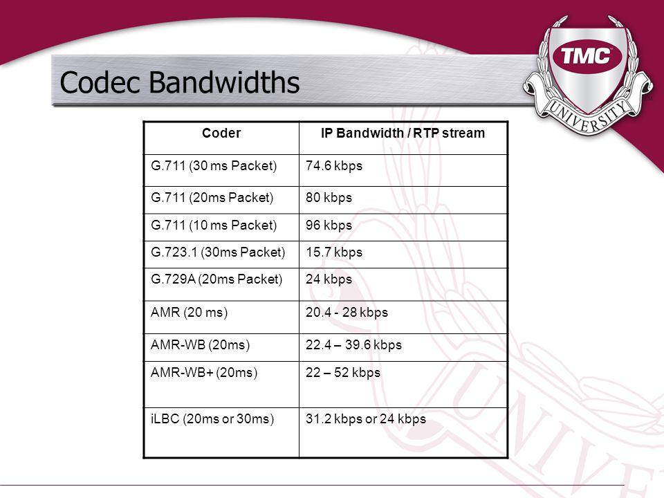 Codec Bandwidths CoderIP Bandwidth / RTP stream G.711 (30 ms Packet)74.6 kbps G.711 (20ms Packet)80 kbps G.711 (10 ms Packet)96 kbps G.723.1 (30ms Packet)15.7 kbps G.729A (20ms Packet)24 kbps AMR (20 ms)20.4 - 28 kbps AMR-WB (20ms)22.4 – 39.6 kbps AMR-WB+ (20ms)22 – 52 kbps iLBC (20ms or 30ms)31.2 kbps or 24 kbps