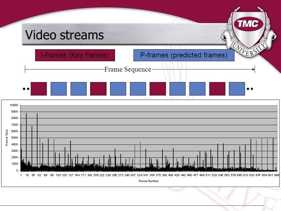 Video streams Frame Sequence I-frames (Key frames)P-frames (predicted frames)