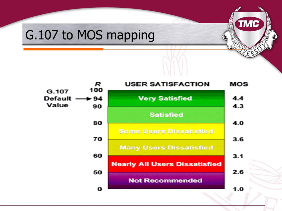 G.107 to MOS mapping