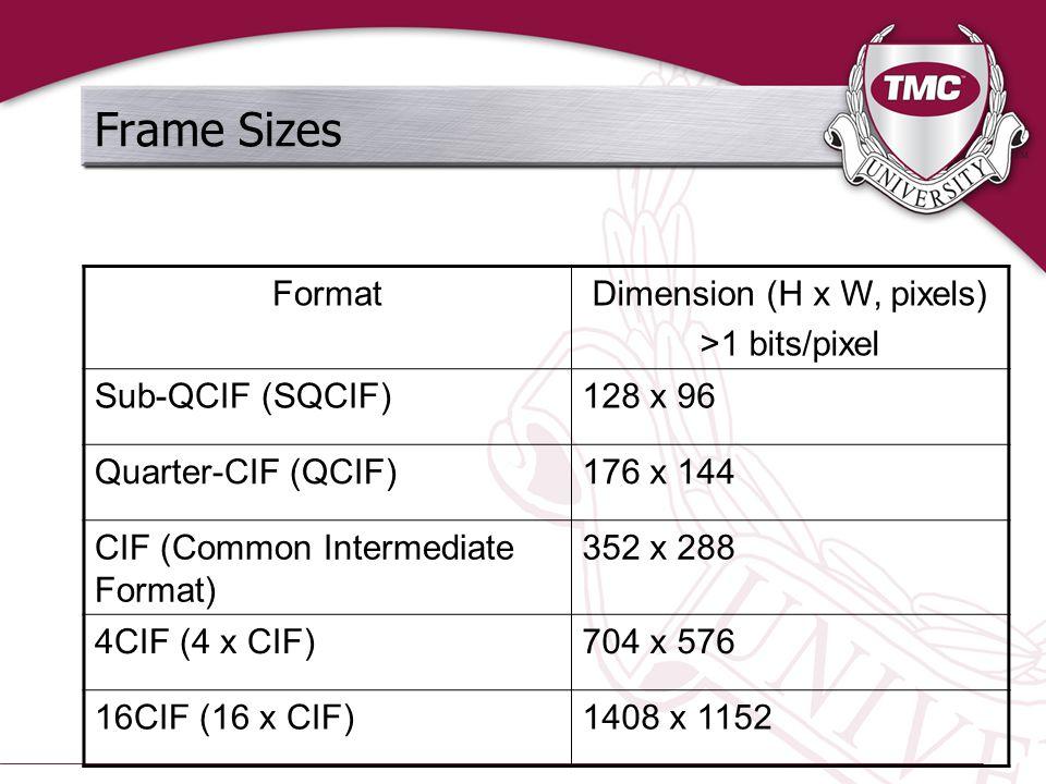 Frame Sizes FormatDimension (H x W, pixels) >1 bits/pixel Sub-QCIF (SQCIF)128 x 96 Quarter-CIF (QCIF)176 x 144 CIF (Common Intermediate Format) 352 x 288 4CIF (4 x CIF)704 x 576 16CIF (16 x CIF)1408 x 1152