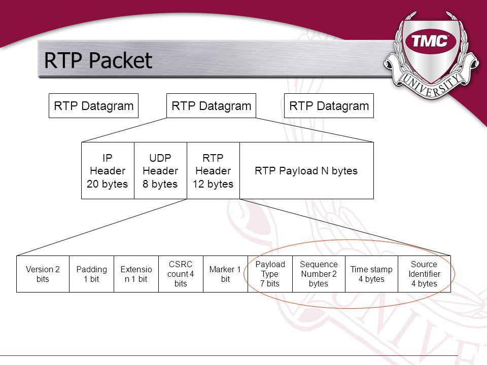 RTP Packet RTP Datagram IP Header 20 bytes UDP Header 8 bytes RTP Header 12 bytes RTP Payload N bytes Version 2 bits Padding 1 bit Extensio n 1 bit CSRC count 4 bits Marker 1 bit Payload Type 7 bits Sequence Number 2 bytes Time stamp 4 bytes Source Identifier 4 bytes