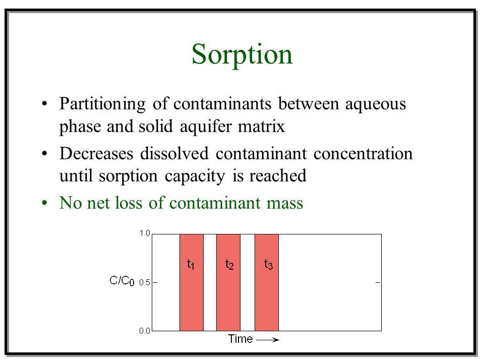 Sorption Partitioning of contaminants between aqueous phase and solid aquifer matrix Decreases dissolved contaminant concentration until sorption capa