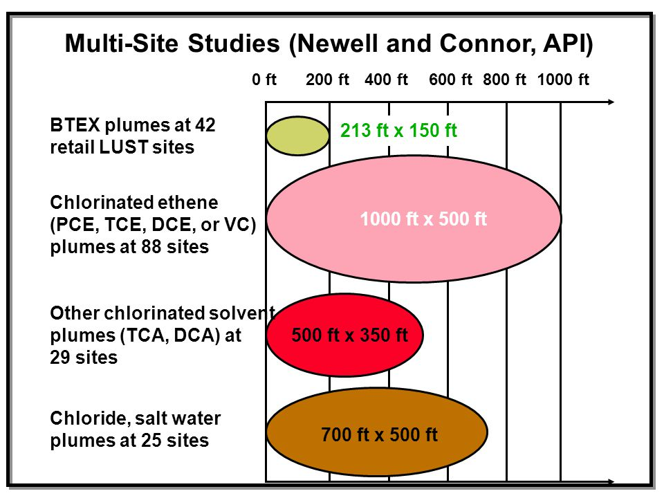 Multi-Site Studies (Newell and Connor, API) 0 ft200 ft400 ft600 ft800 ft1000 ft BTEX plumes at 42 retail LUST sites Chlorinated ethene (PCE, TCE, DCE,