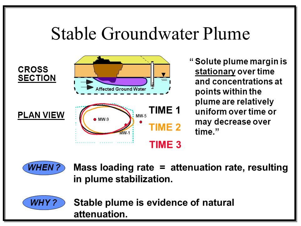 Affected Ground Water WHEN ? Mass loading rate = attenuation rate, resulting in plume stabilization. WHY ? Stable plume is evidence of natural attenua