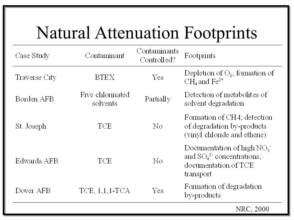 Natural Attenuation Footprints NRC, 2000