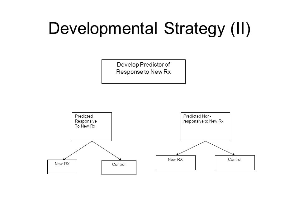 Developmental Strategy (II) Develop Predictor of Response to New Rx Predicted Non- responsive to New Rx Predicted Responsive To New Rx Control New RXControl New RX