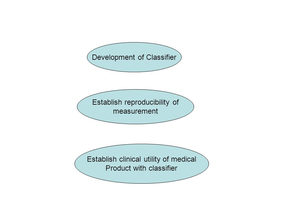 Development of Classifier Establish reproducibility of measurement Establish clinical utility of medical Product with classifier